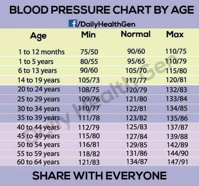 Blood Pressure Chart Blood Pressure Chart Blood Pressure Chart - Heart Rate Chart Template