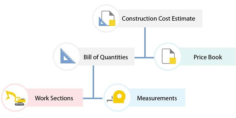 Construction Estimating - BibLus