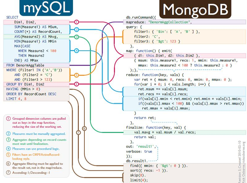 bicortex » Blog Archive » Introduction to MongoDB NoSQL database for