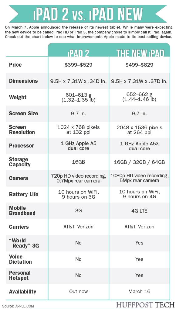 New iPad vs iPad 2 How Apple\u0027s Old A New Tablets Compare