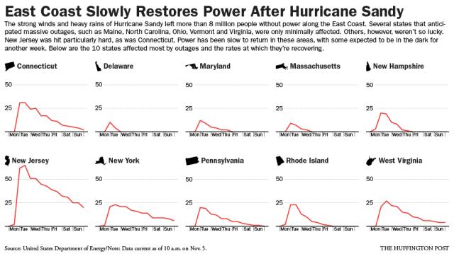 sandy-power-restoration-charts