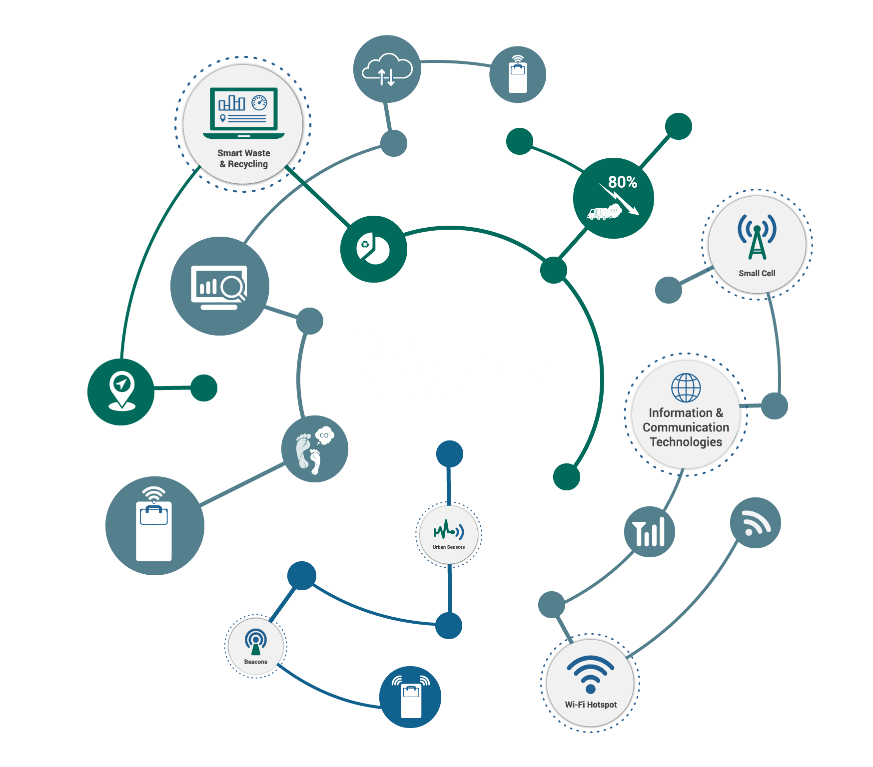 Smart Floor Waste Bigbelly Smart Solutions For Cities World Leader In Smart Waste