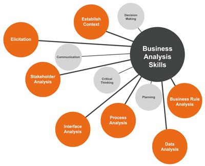 Business Analysis Training Online BA Online Training Courses - what is business analysis
