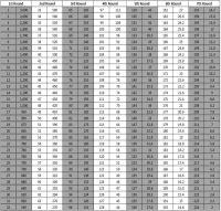 Do Saints Really Use Draft Trade Value Charts?  Big Easy ...