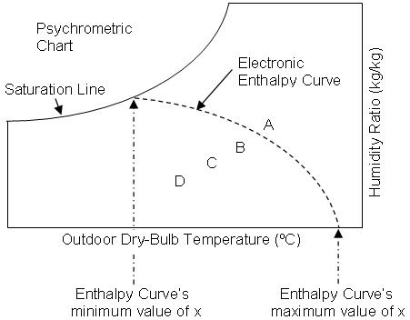 Sample Psychrometric Chart oakandale