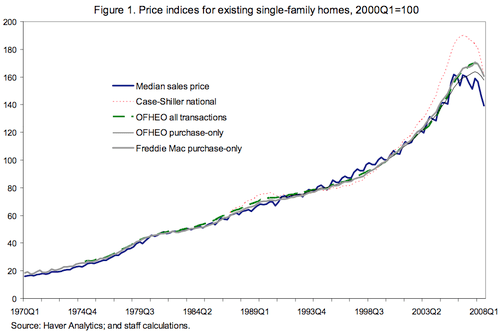Price_index_single_family_homes