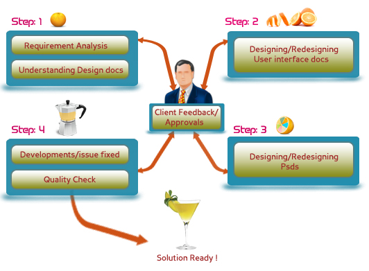 BigSpire Software - Company - Methodology - Project development - requirement analysis