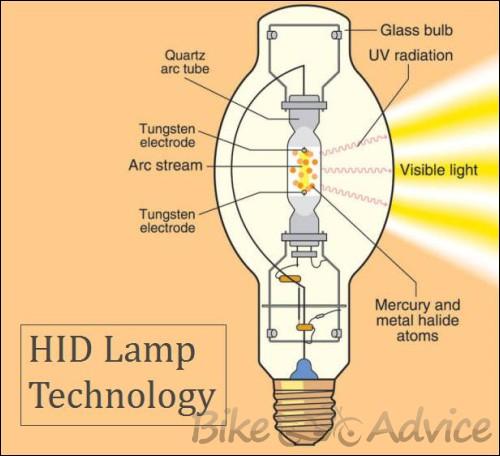 honda motorcycle hid headlight wiring diagram retrofitting mini h bi