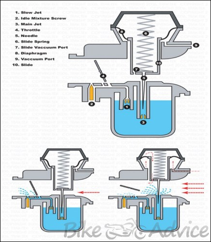 How to Fit a KN Filter and Rejet a Carburetor BikeAdvicein