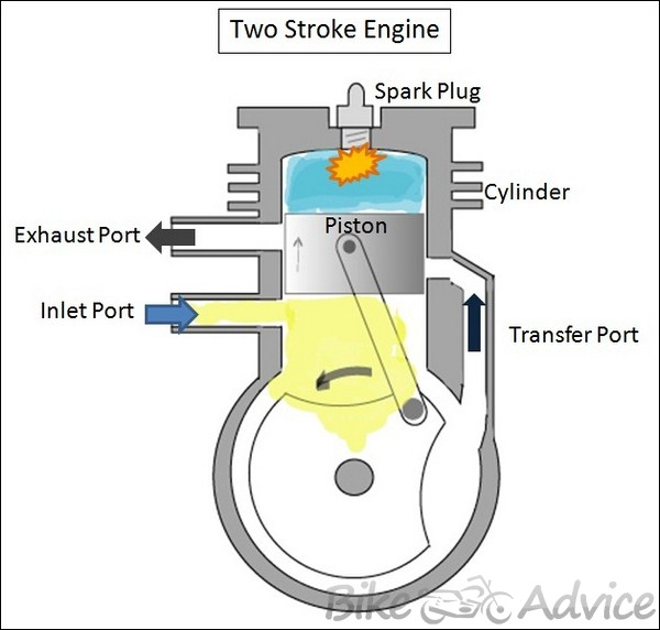 Two Cycle Engine Diagram Wiring Schematic Diagram