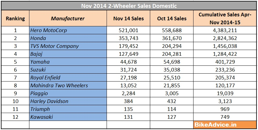 Nov 2014 Sales Report All Two-Wheeler Manufacturers Analysis  Graphs - sales analysis