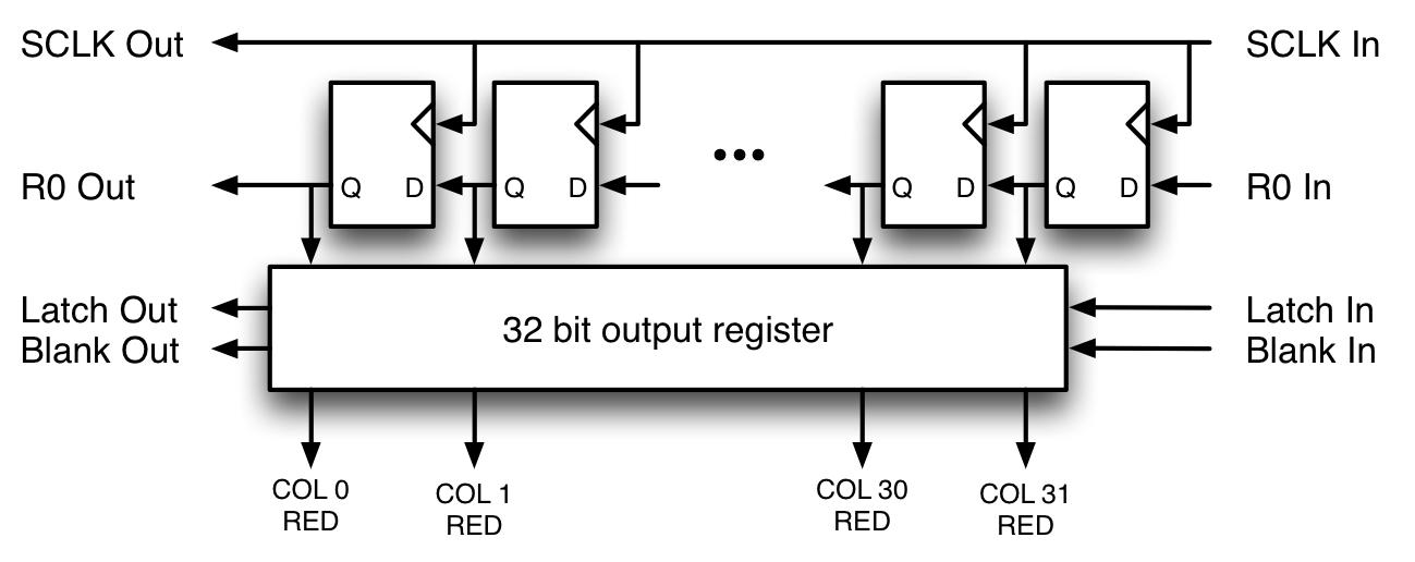 shift register timing diagram