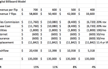 $4,200/mo revenues mean 10% digital billboard IRR