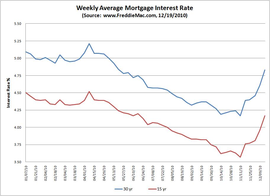 Historical Home Loan Rate | View Your Loan Options & Apply Now