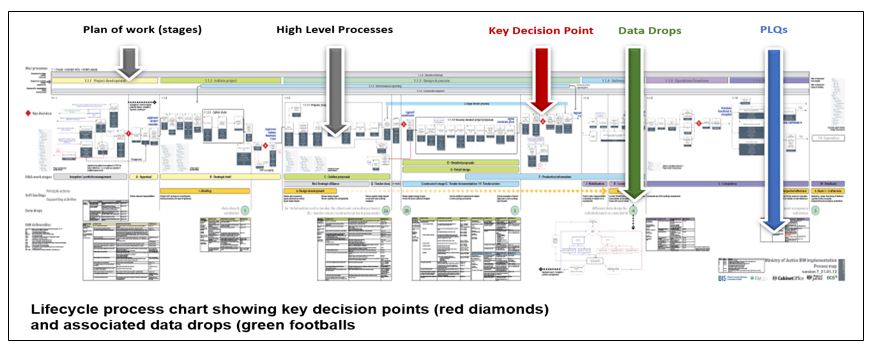 Task Create the Project Lifecycle Process Map - BIM Level 2 Guidance
