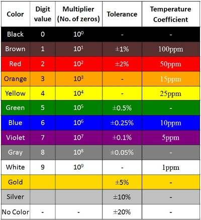 How to calculate resistor value using color code