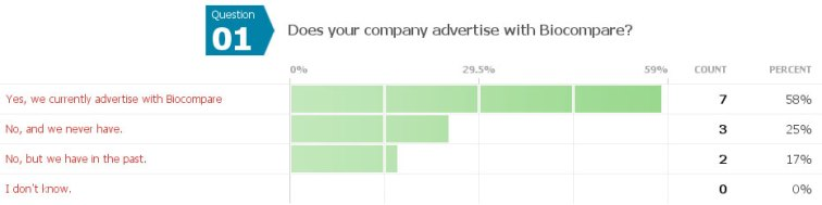 Biocompare survey question 1: Does your company advertise with Biocompare?