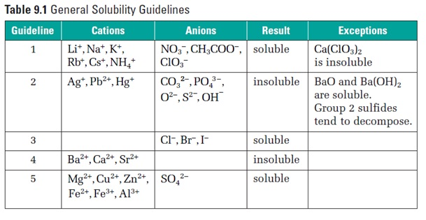 How to predict solubilityBiochemhelp