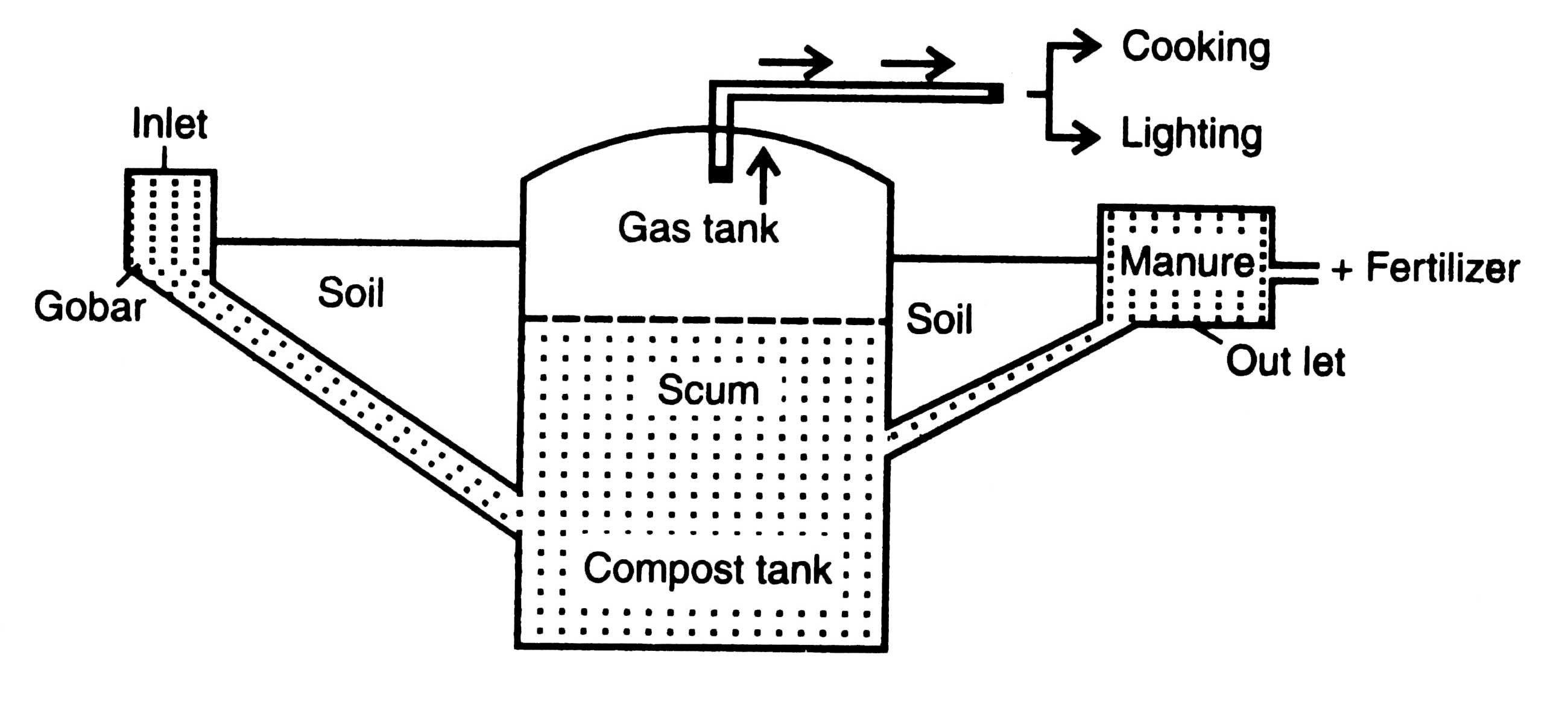 biogas digester diagram in hindi biogas plant anaerobic digester