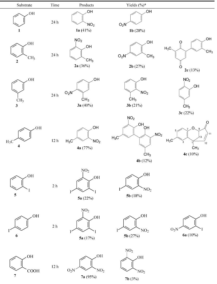 nitrowanie azotanem cyrkonyli 2,4 dinitrofenol   metody preparatywne bez użycia mieszaniny nitrującej