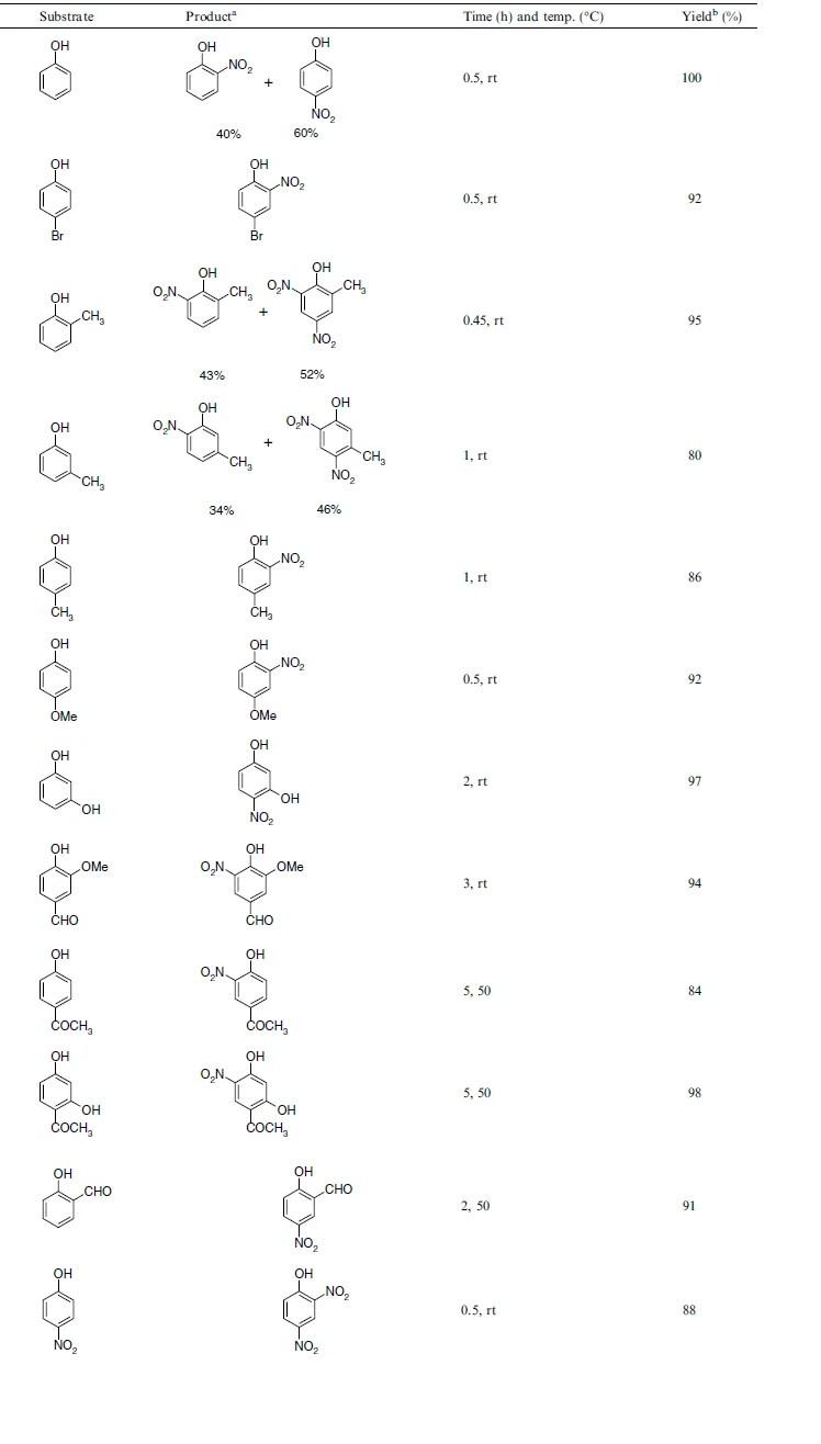 Nitrowanie fenolu azotanem cyrkonylu