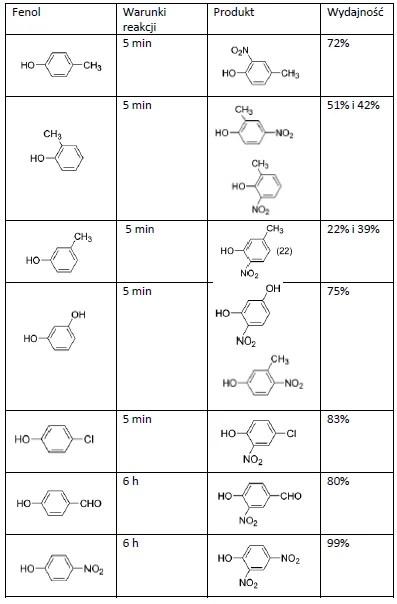 nitrowanie w acetonie z azotanem bizmutu