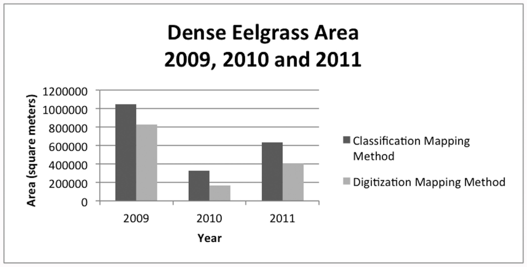 Comparing Automated Classification and Digitization Approaches to