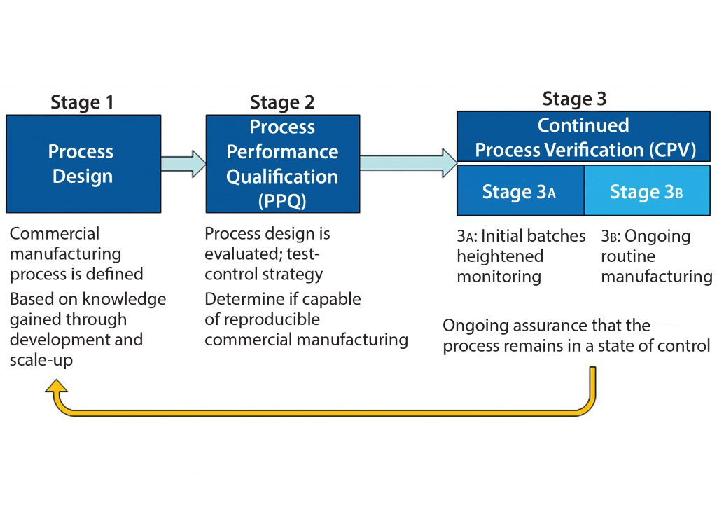 Continued Process Verification Evolution of Biopharmaceutical