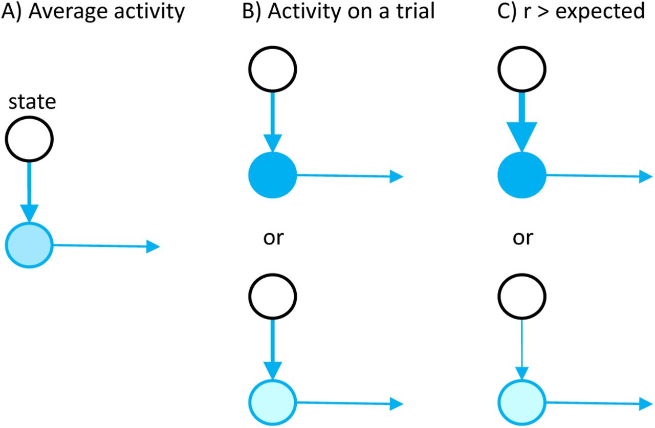 Renforce Learning Theory Of Reinforcement Learning And Motivation In The Basal
