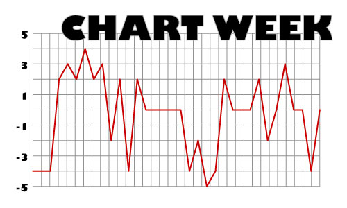 What Else Can I Chart? Mood Chart Accessories bipolar curious