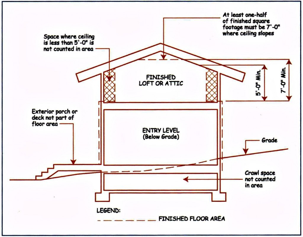 Height Of A House Can A Finished Attic Be Included In The Appraisal Of A