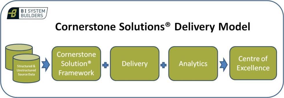 Cornerstone Solution Delivery Model