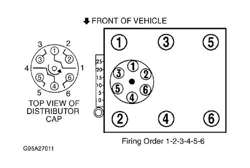 99 dodge caravan ledningsdiagram firing