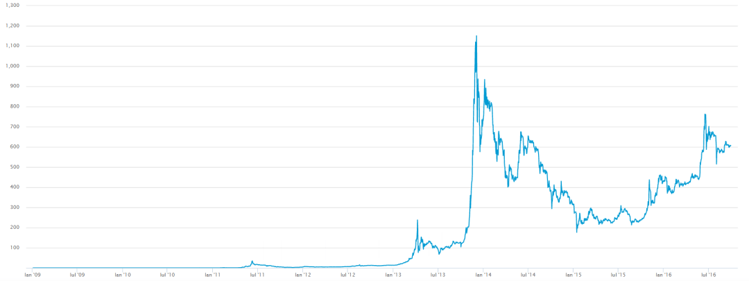 Bitcoin All Time High