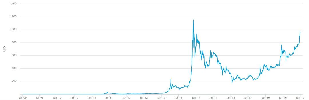 All Time Bitcoin US Dollar Chart