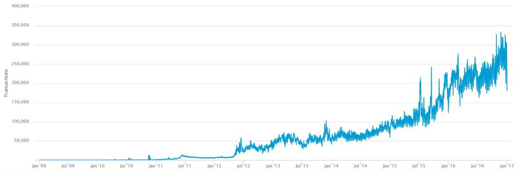 All-Time Bitcoin Transaction Volumes