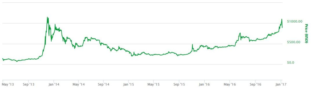 Bitccoin All Time Chart