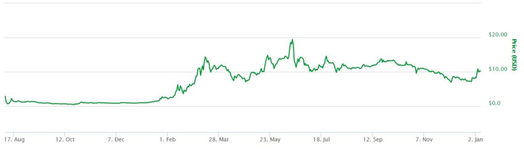 Ether All Time Chart