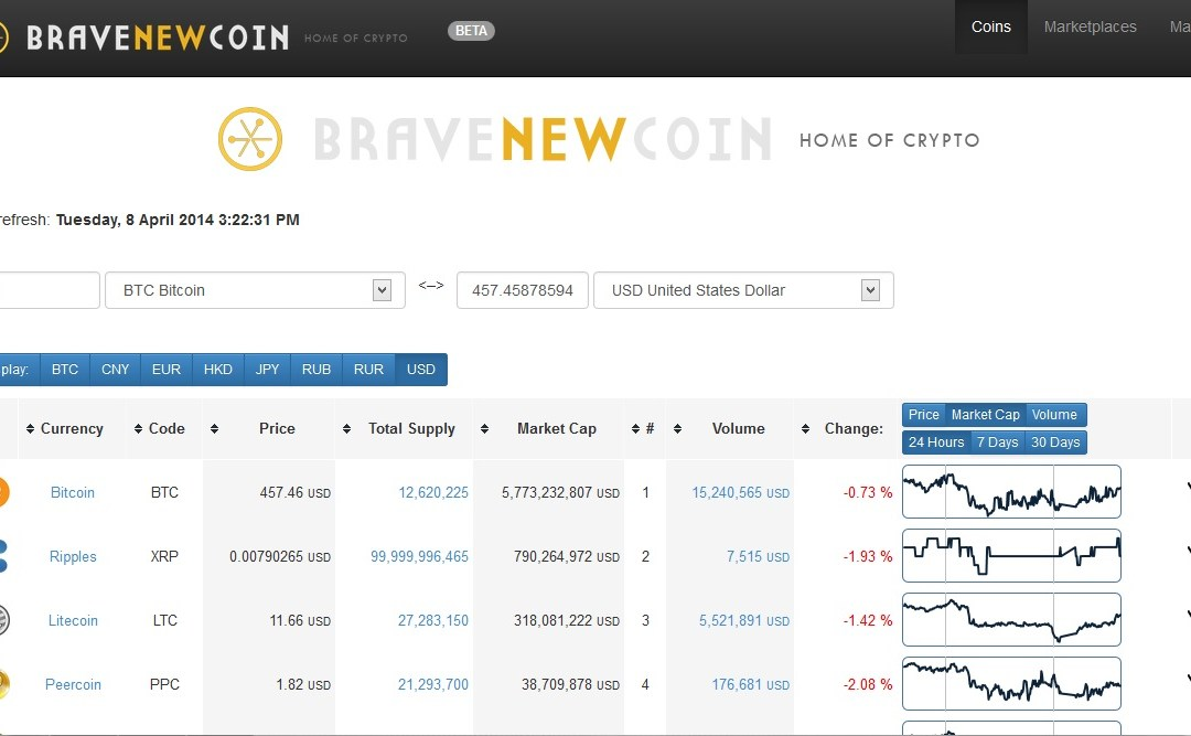Bitcoin And Cryptocurrency Conversion Tools And Market Cap Data Offered by Bravenewcoin.com