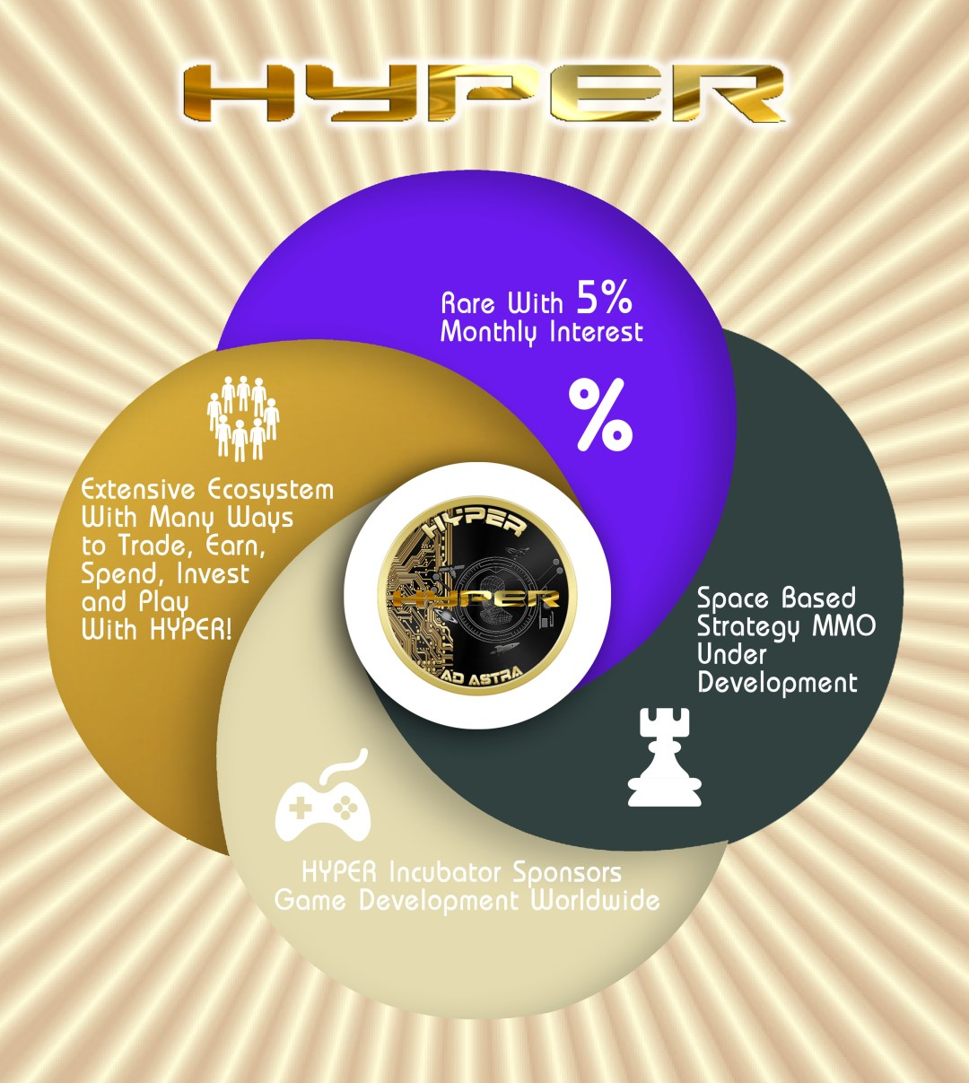 HYPER Infographic
