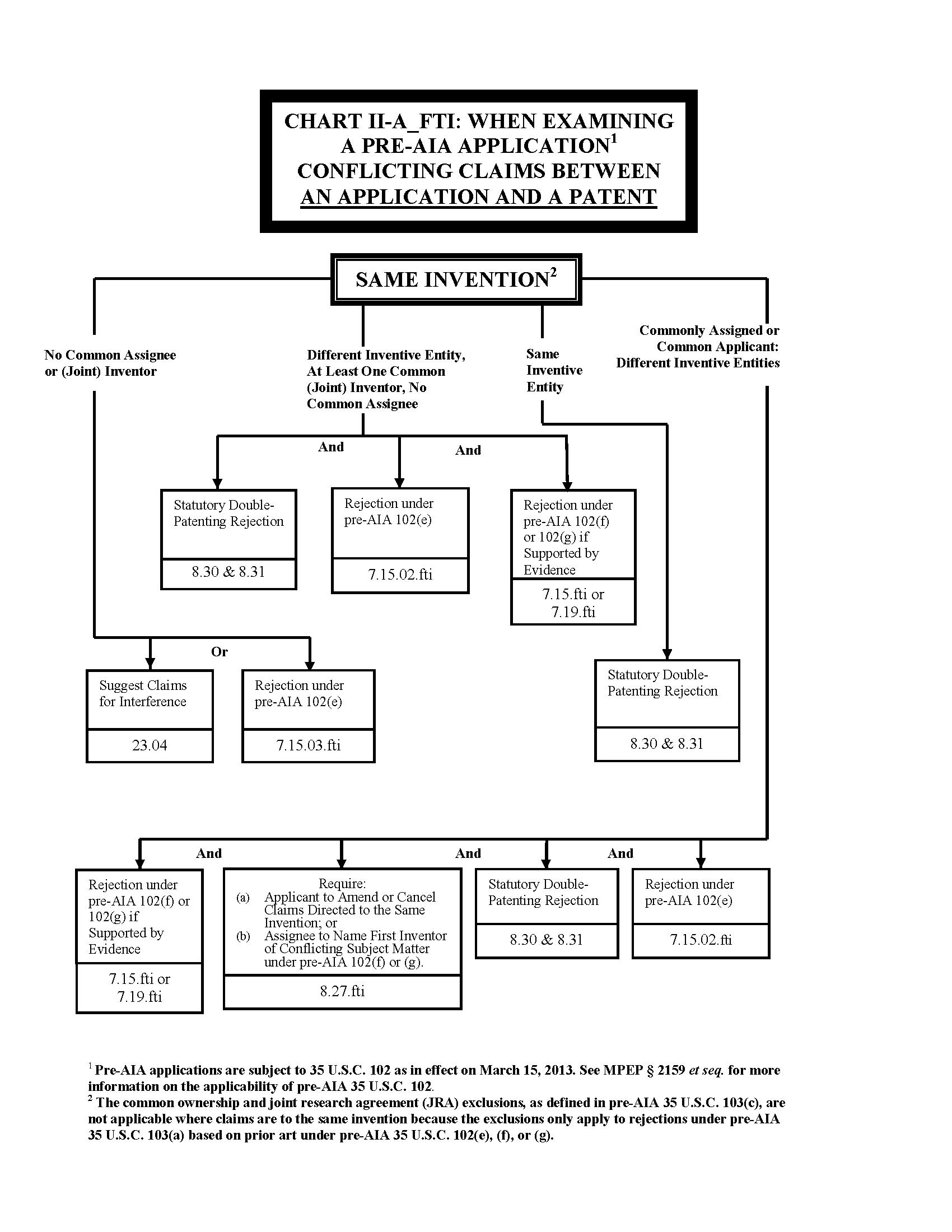 process flowchart 101