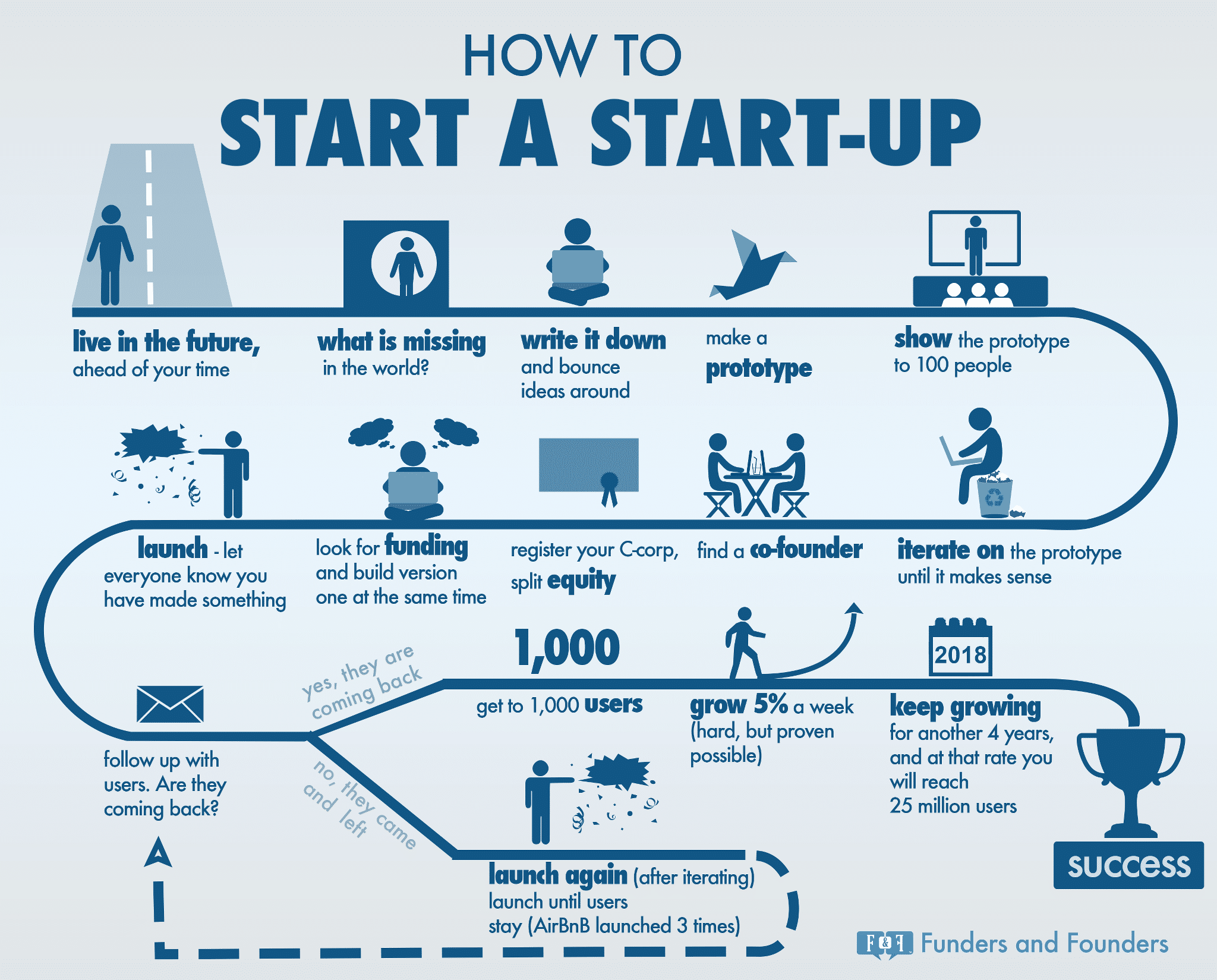 Start A Startup Company Beginner 39s Guide For How To Start A Startup Infographic