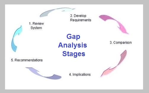 Gap Analysis Gap Analysis Gap Analysis Reasons For Gaps In Service - sample gap analysis