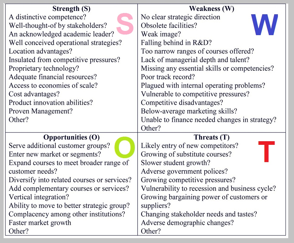 swot analysis business Business Diagrams, Frameworks, Models