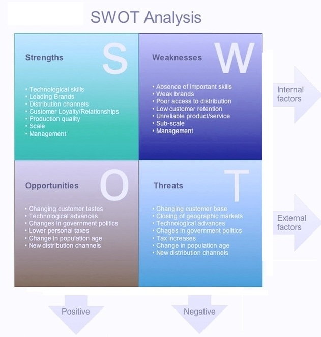 Swot Analysis Business Diagrams, Frameworks, Models, Charts and - sample swot analysis