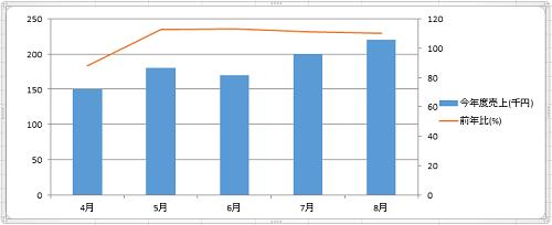 エクセル_グラフ_2軸_7