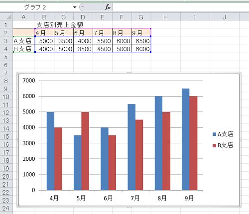 エクセル_棒グラフ_5