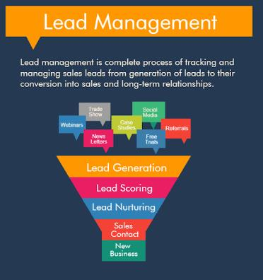 Leads Management Software Manage and follow the Sales Leads more