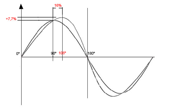 Comparativa sinusoide copia