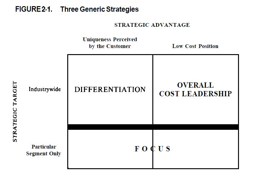 Generic Competitive Strategies - porter's three generic strategies